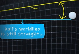 4D Spacetime and Gravity